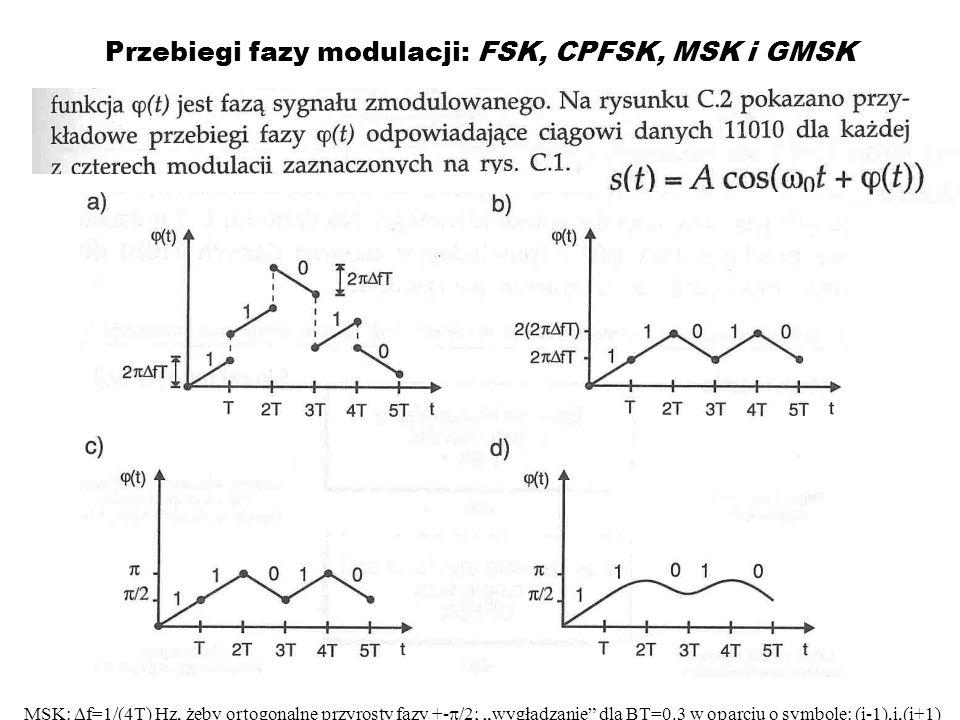 Przebiegi fazy modulacji: FSK, CPFSK, MSK i GMSK