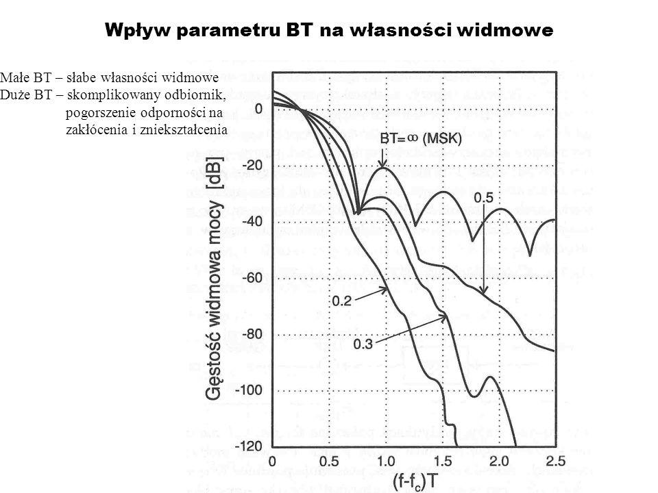 Wpływ parametru BT na własności widmowe
