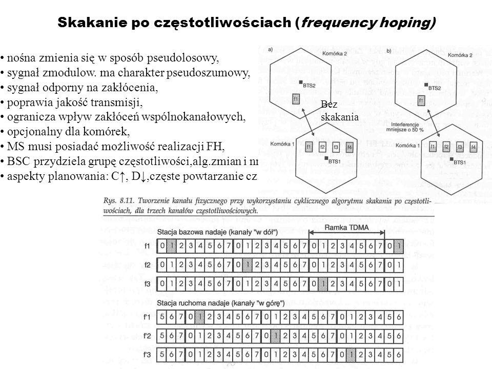 Skakanie po częstotliwościach (frequency hoping)