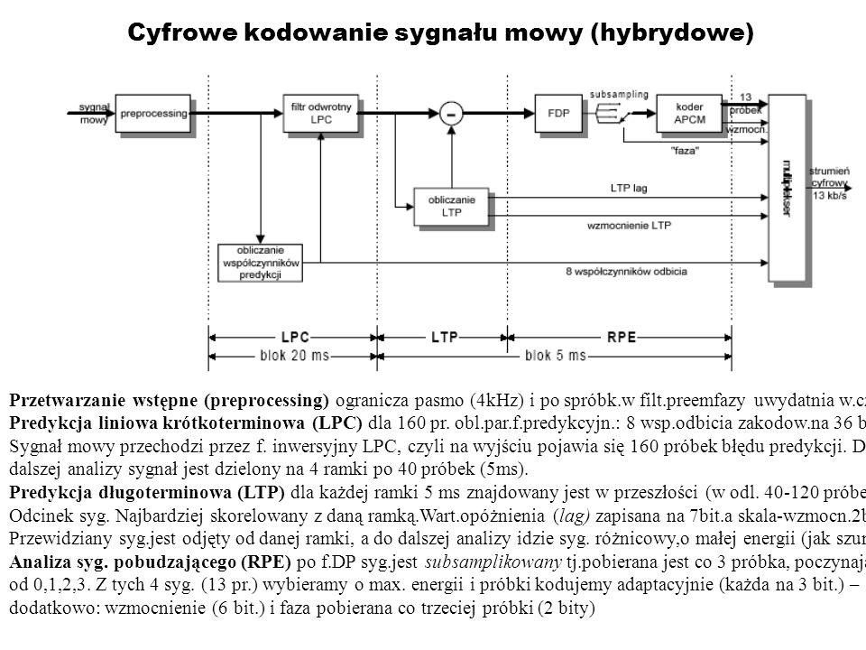Cyfrowe kodowanie sygnału mowy (hybrydowe)