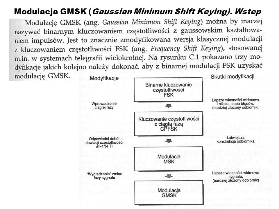 Modulacja GMSK (Gaussian Minimum Shift Keying). Wstep