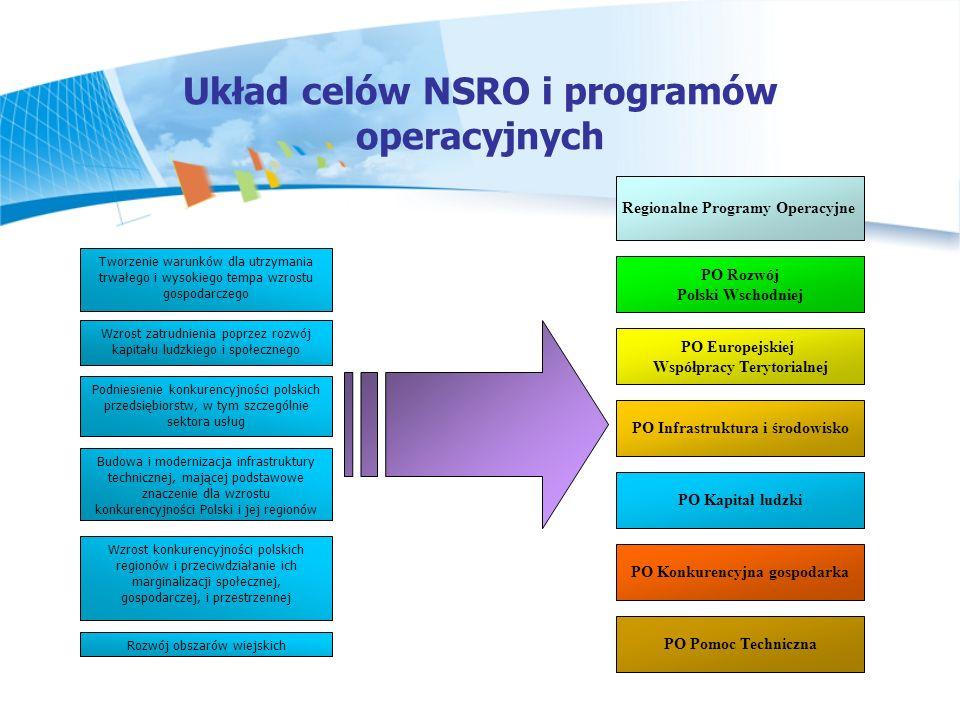 Układ celów NSRO i programów operacyjnych