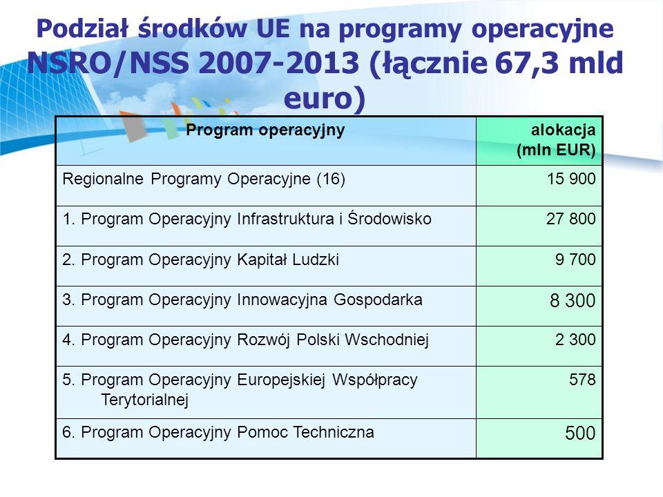 Podział środków UE na programy operacyjne NSRO/NSS 2007-2013 (łącznie 67,3 mld euro)