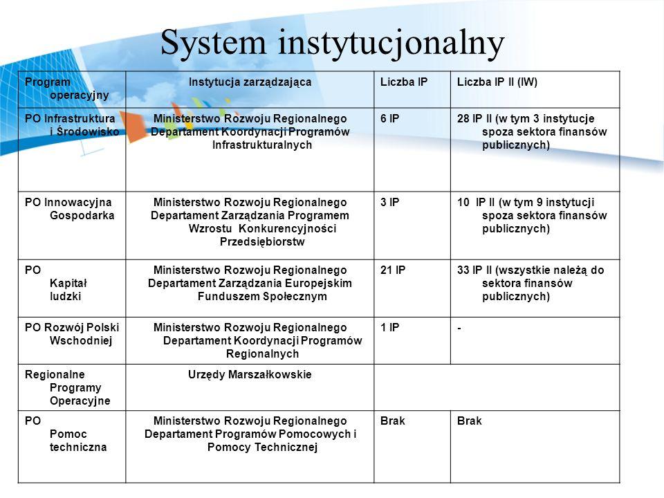 System instytucjonalny
