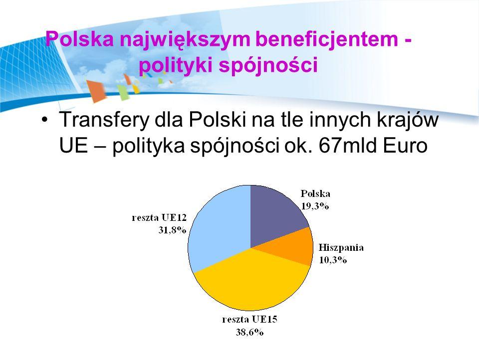 Polska największym beneficjentem - polityki spójności