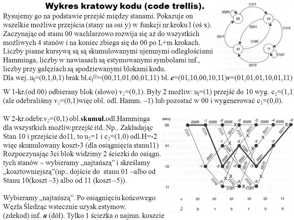 Wykres kratowy kodu (code trellis).