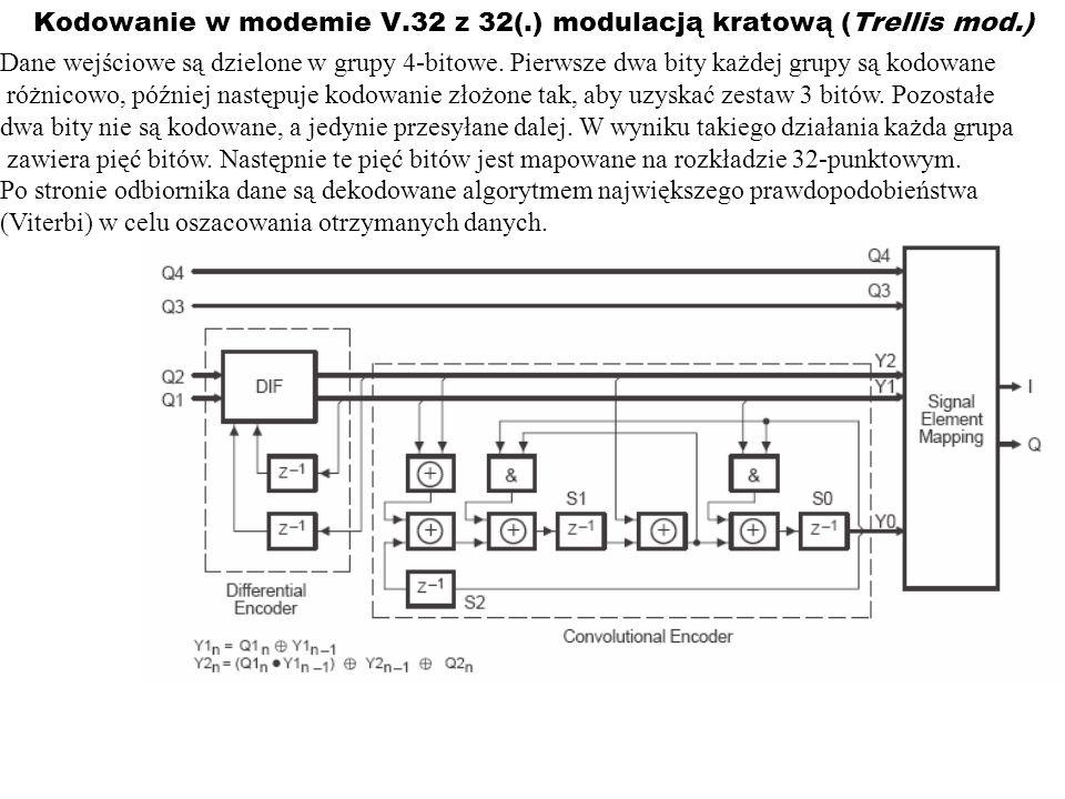 Kodowanie w modemie V.32 z 32(.) modulacją kratową (Trellis mod.)