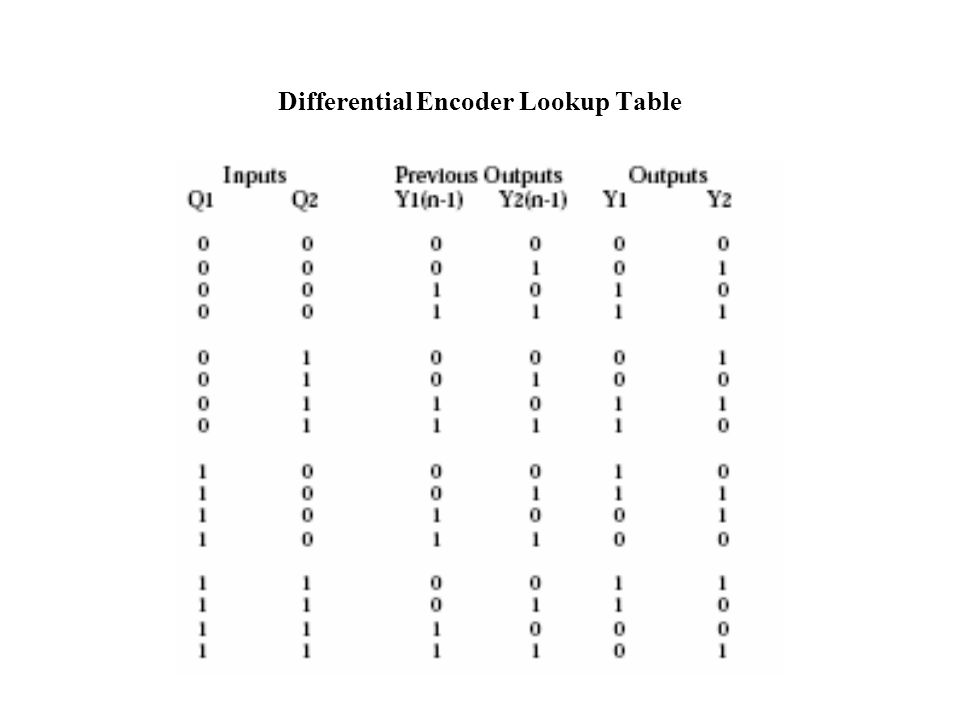 Differential Encoder Lookup Table