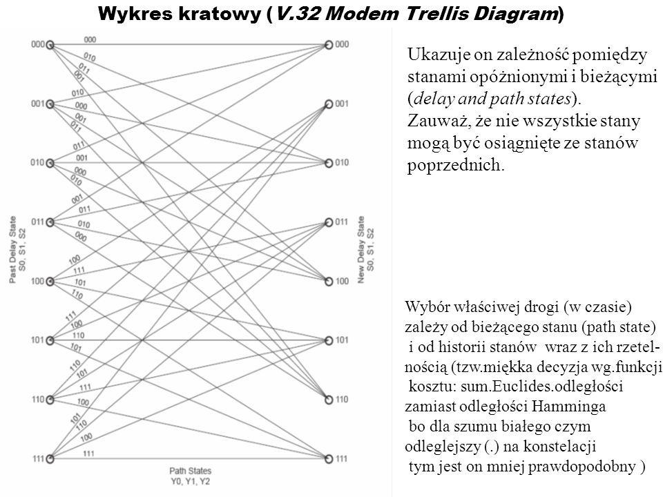 Wykres kratowy (V.32 Modem Trellis Diagram)