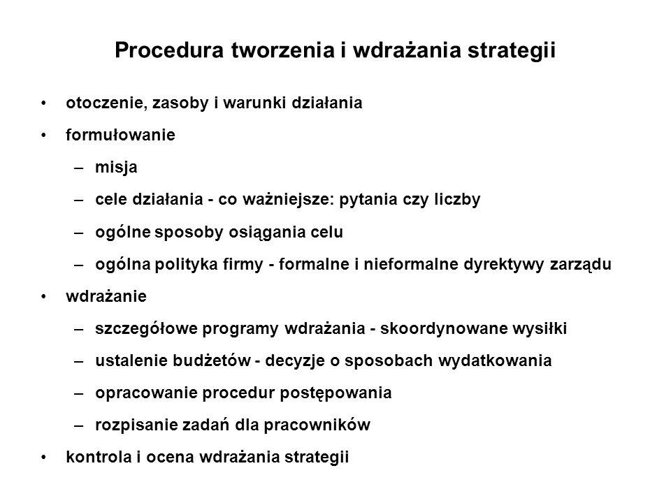 Procedura tworzenia i wdrażania strategii