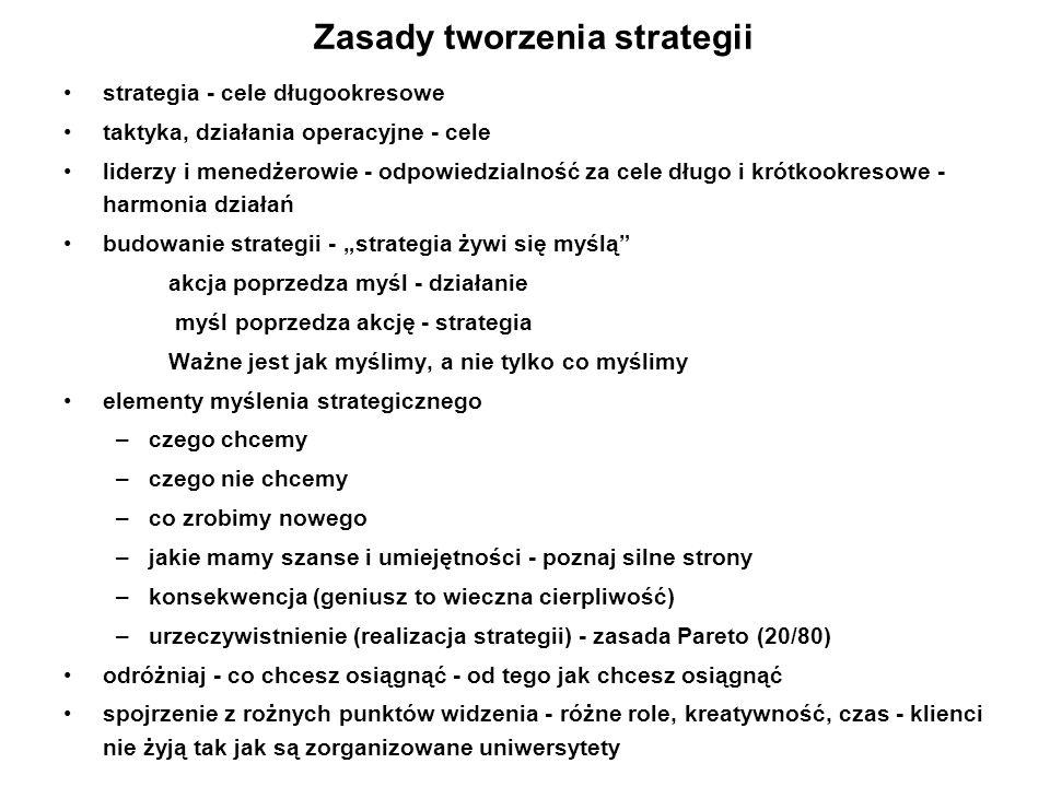 Zasady tworzenia strategii