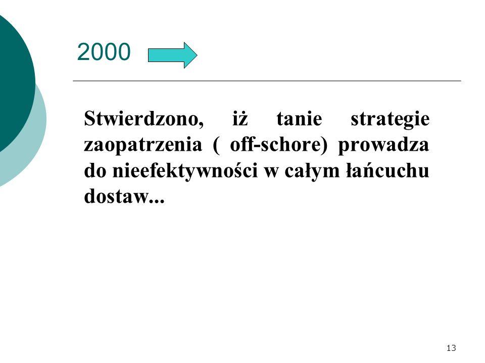 2000Stwierdzono, iż tanie strategie zaopatrzenia ( off-schore) prowadza do nieefektywności w całym łańcuchu dostaw...