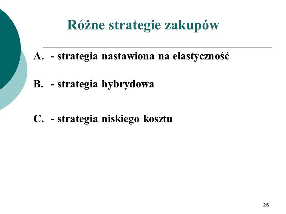 Różne strategie zakupów