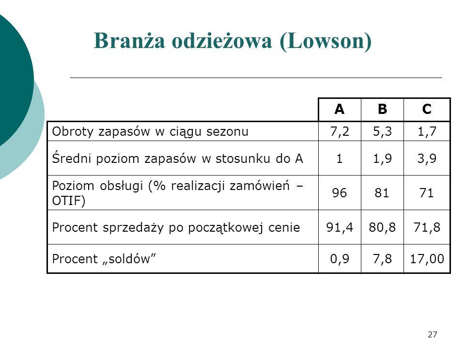 Branża odzieżowa (Lowson)