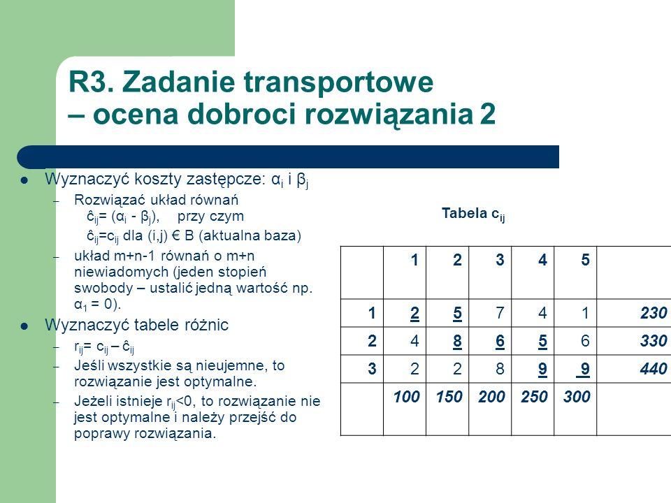 R3. Zadanie transportowe – ocena dobroci rozwiązania 2