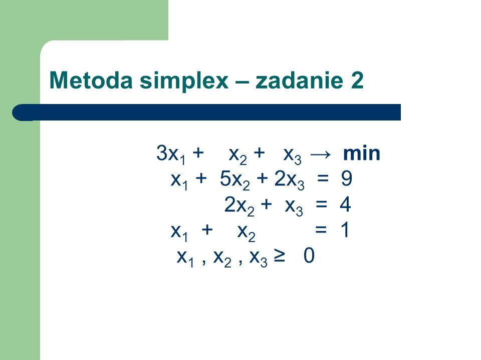 Metoda simplex – zadanie 2