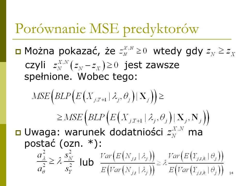 Porównanie MSE predyktorów