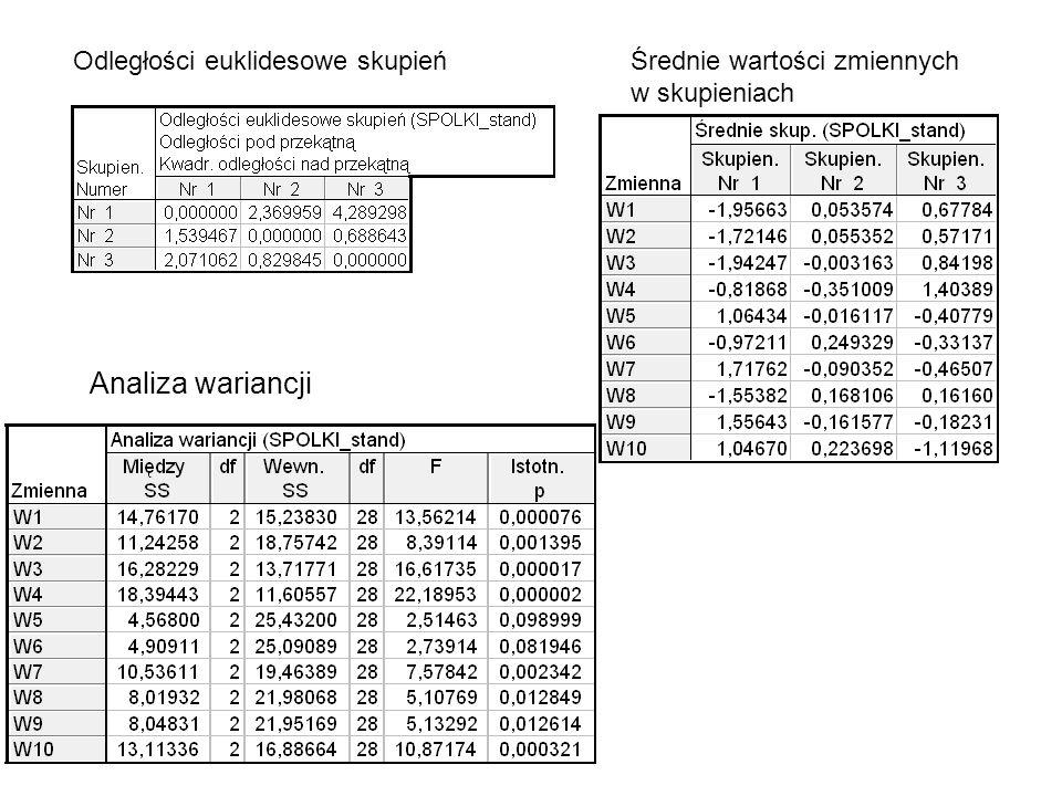 Analiza wariancji Odległości euklidesowe skupień