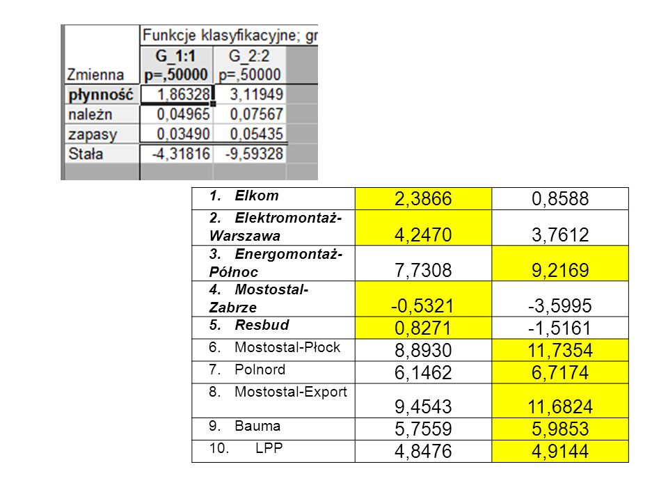 1. Elkom 2,3866. 0,8588. 2. Elektromontaż-Warszawa. 4,2470. 3,7612. 3. Energomontaż-Północ.
