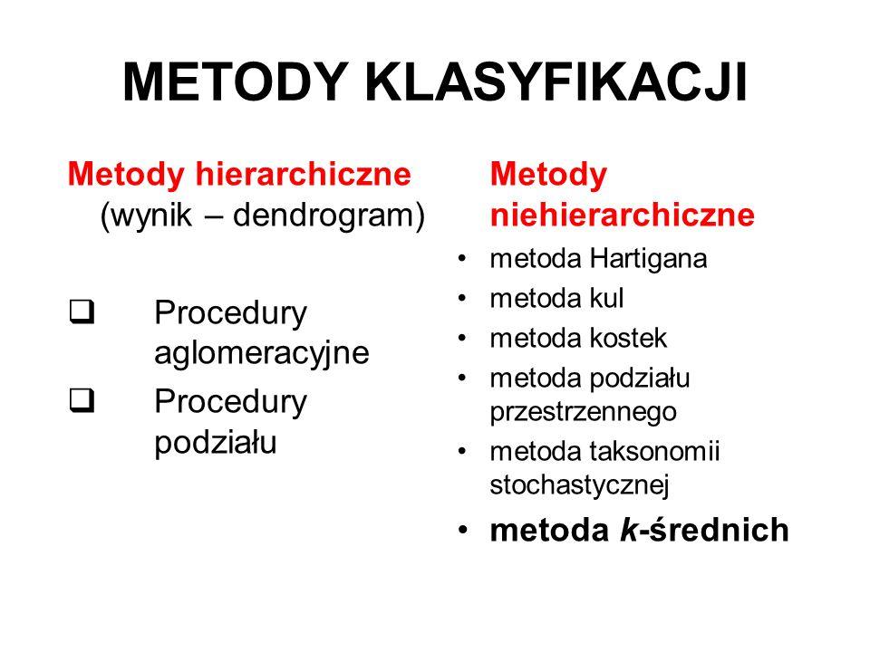 METODY KLASYFIKACJI Metody hierarchiczne (wynik – dendrogram)
