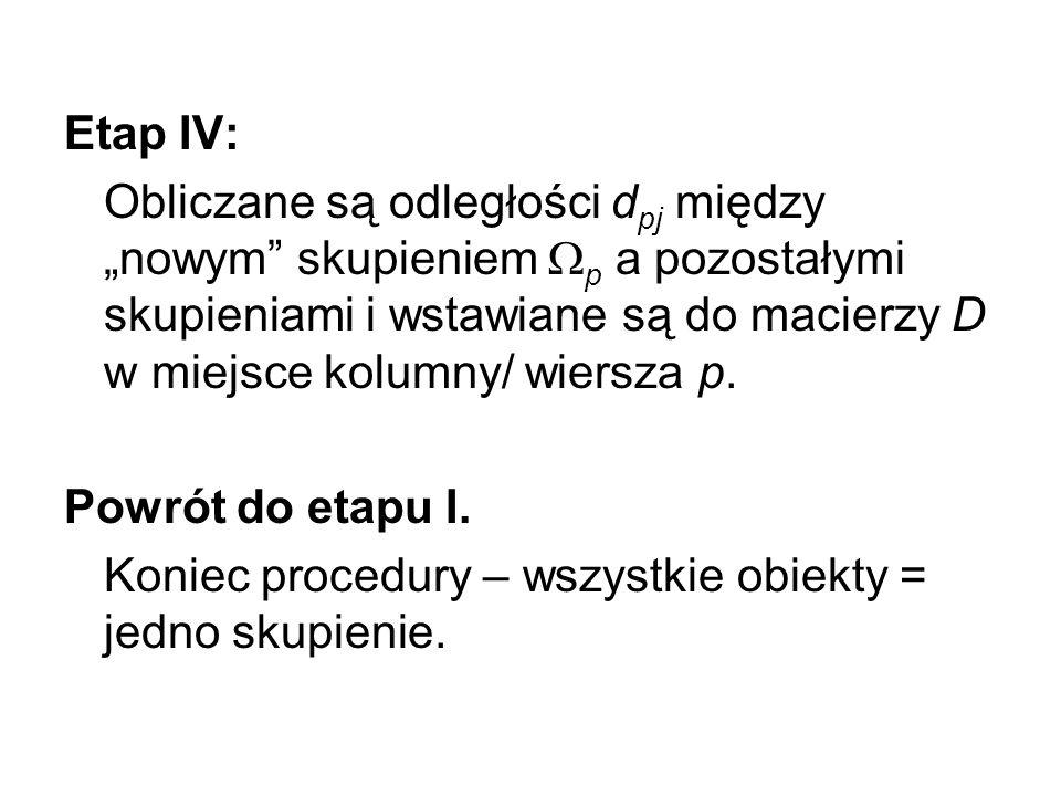 """Etap IV: Obliczane są odległości dpj między """"nowym skupieniem p a pozostałymi skupieniami i wstawiane są do macierzy D w miejsce kolumny/ wiersza p."""