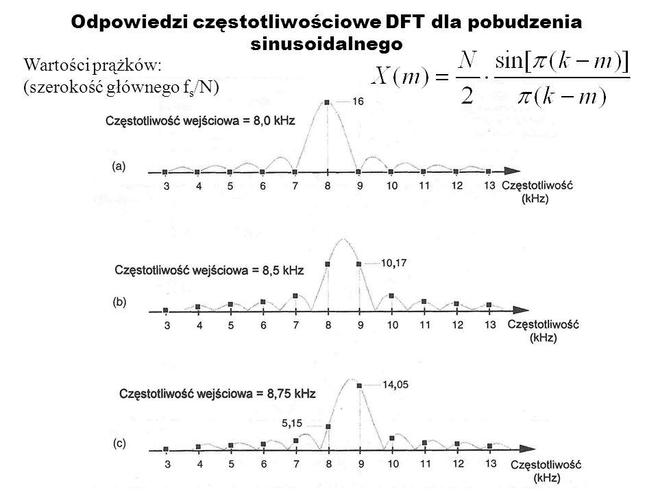 Odpowiedzi częstotliwościowe DFT dla pobudzenia sinusoidalnego