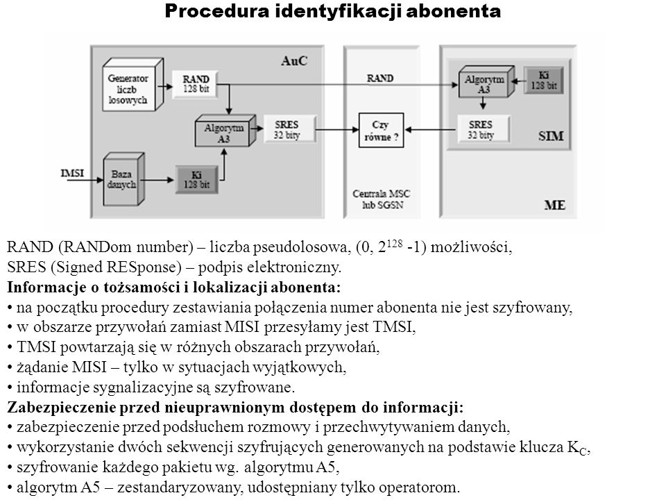 Procedura identyfikacji abonenta