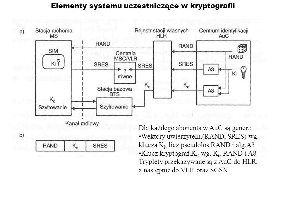 Elementy systemu uczestniczące w kryptografii