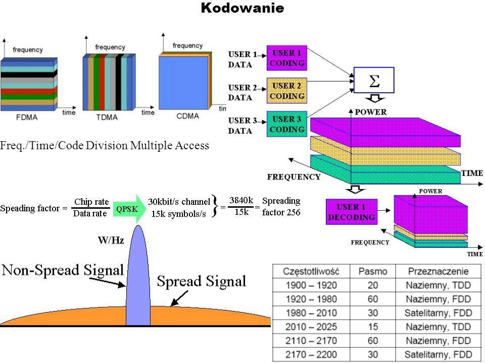 Kodowanie Freq./Time/Code Division Multiple Access