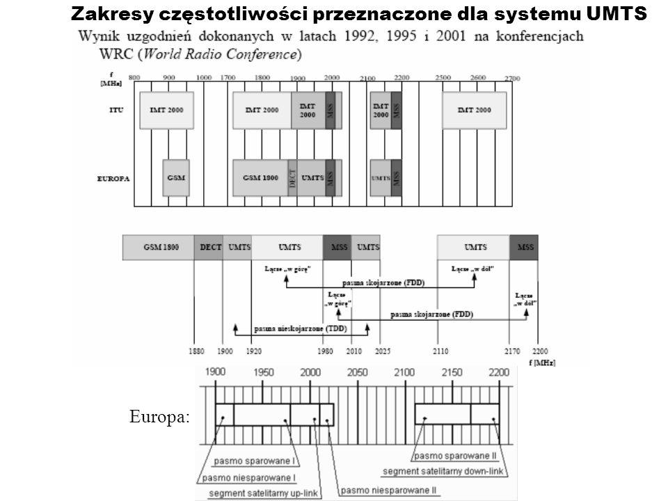 Zakresy częstotliwości przeznaczone dla systemu UMTS