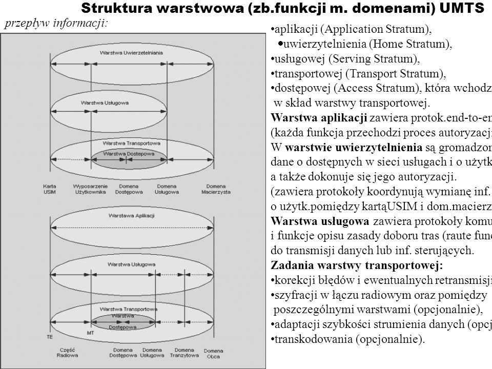 Struktura warstwowa (zb.funkcji m. domenami) UMTS