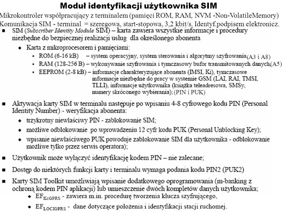 Moduł identyfikacji użytkownika SIM