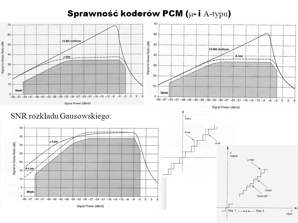 Sprawność koderów PCM (m- i A-typu)