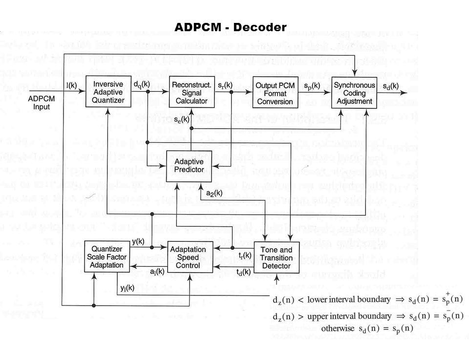 ADPCM - Decoder