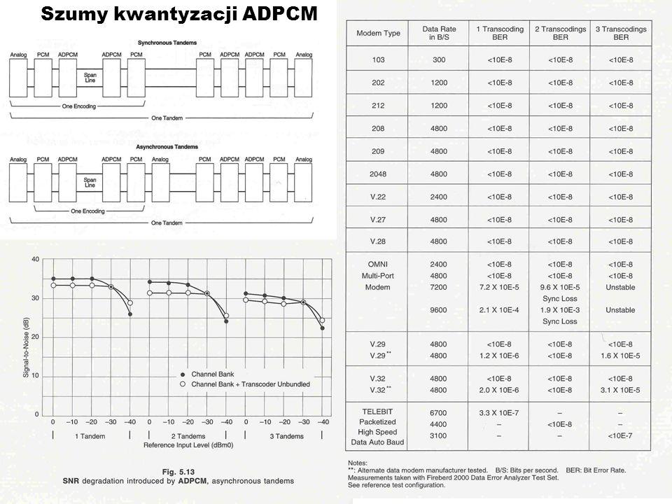 Szumy kwantyzacji ADPCM