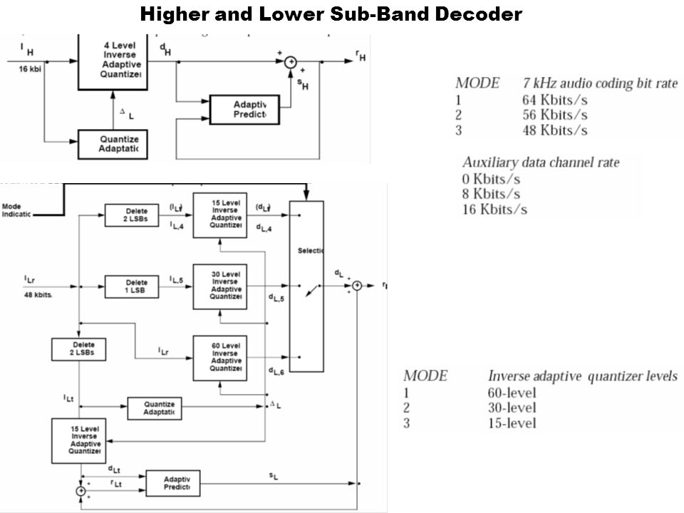 Higher and Lower Sub-Band Decoder