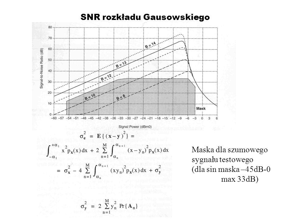 SNR rozkładu Gausowskiego