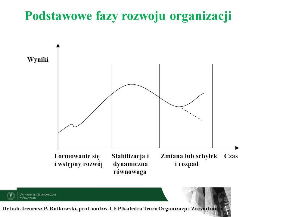 Podstawowe fazy rozwoju organizacji
