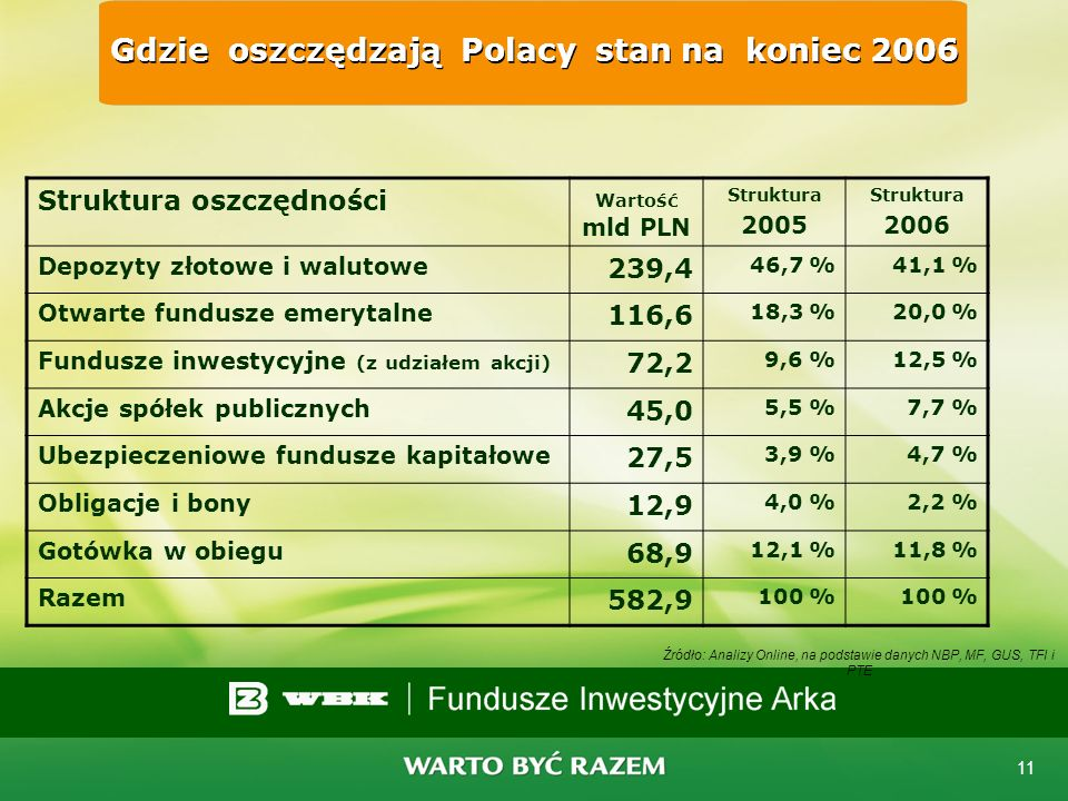 Gdzie oszczędzają Polacy stan na koniec 2006