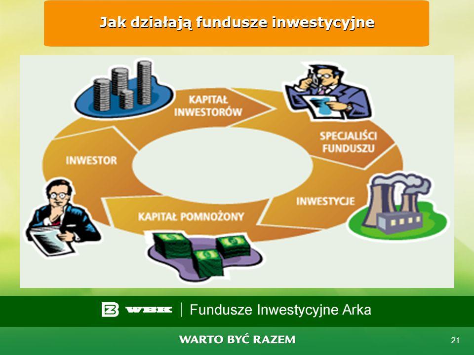 Jak działają fundusze inwestycyjne