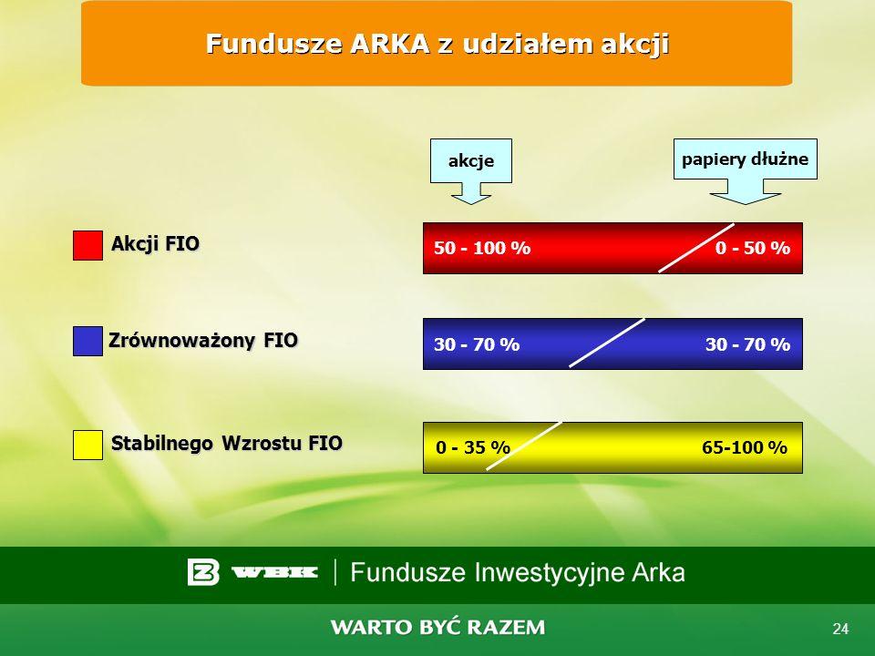 Fundusze ARKA z udziałem akcji