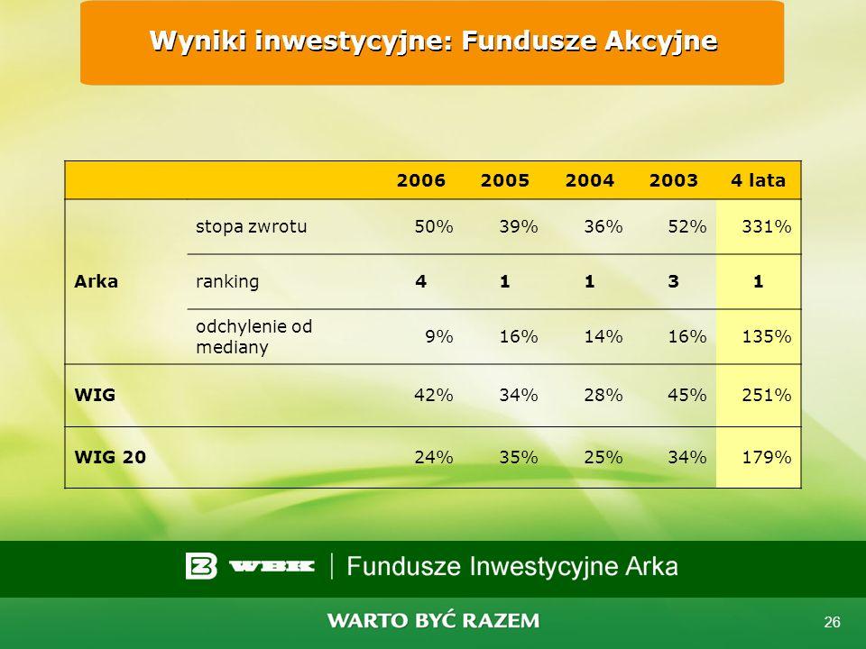 Wyniki inwestycyjne: Fundusze Akcyjne