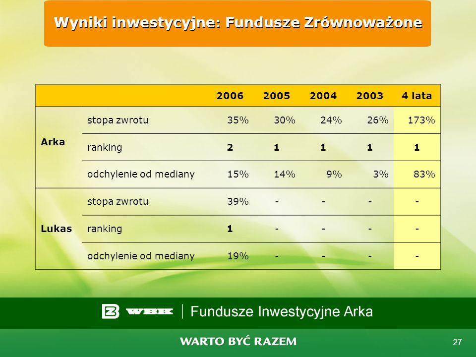 Wyniki inwestycyjne: Fundusze Zrównoważone