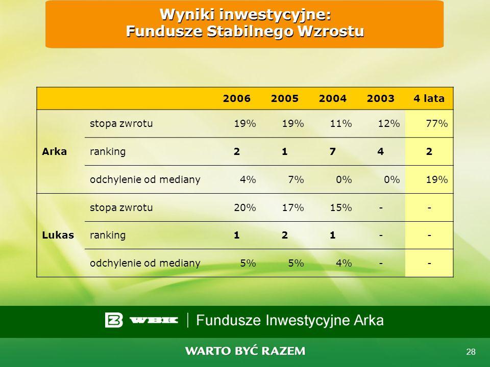 Wyniki inwestycyjne: Fundusze Stabilnego Wzrostu