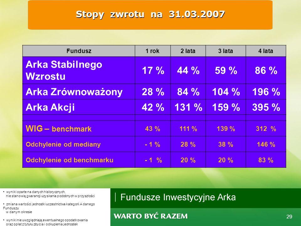 Arka Stabilnego Wzrostu 17 % 44 % 59 % 86 % Arka Zrównoważony 28 %