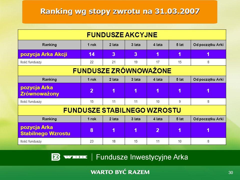 Ranking wg stopy zwrotu na 31.03.2007