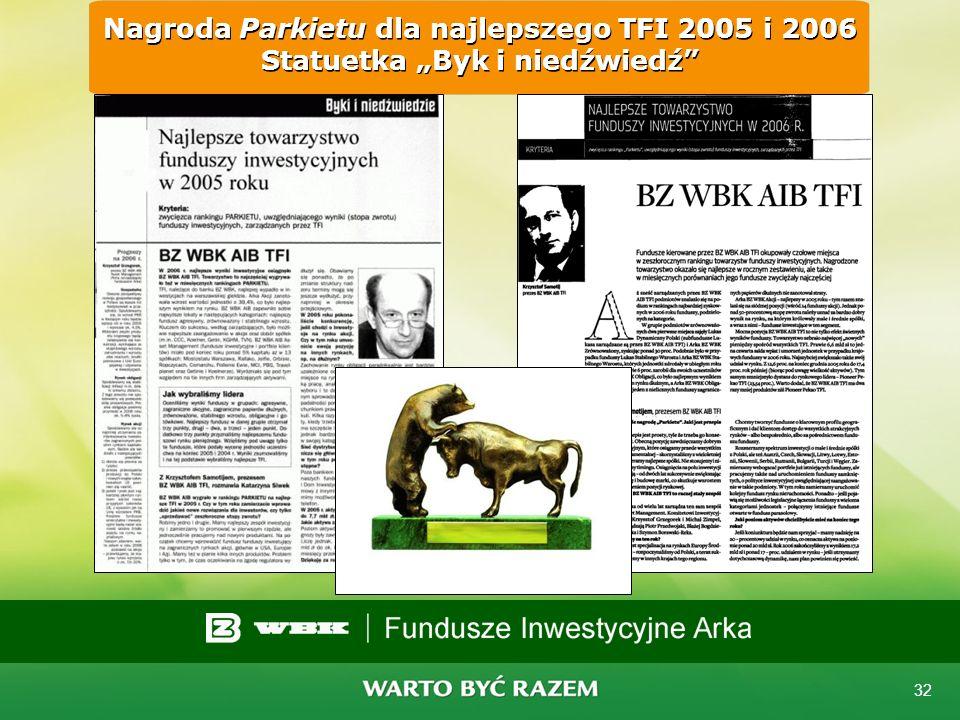 """Nagroda Parkietu dla najlepszego TFI 2005 i 2006 Statuetka """"Byk i niedźwiedź"""