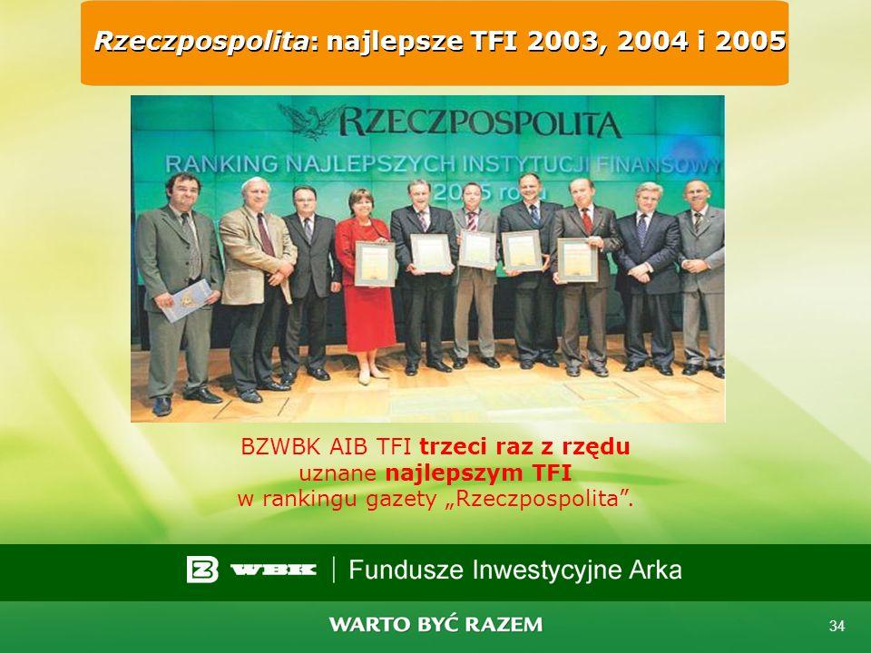 Rzeczpospolita: najlepsze TFI 2003, 2004 i 2005