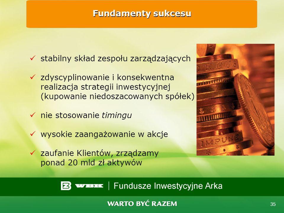 Fundamenty sukcesu stabilny skład zespołu zarządzających