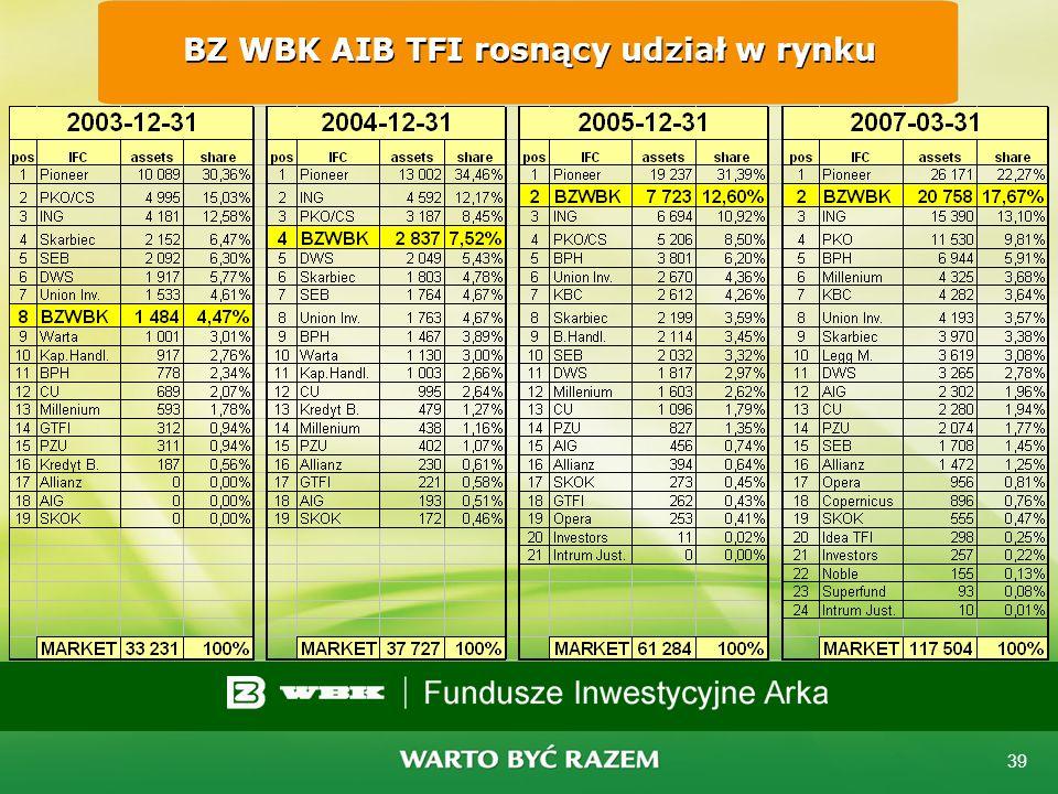 BZ WBK AIB TFI rosnący udział w rynku